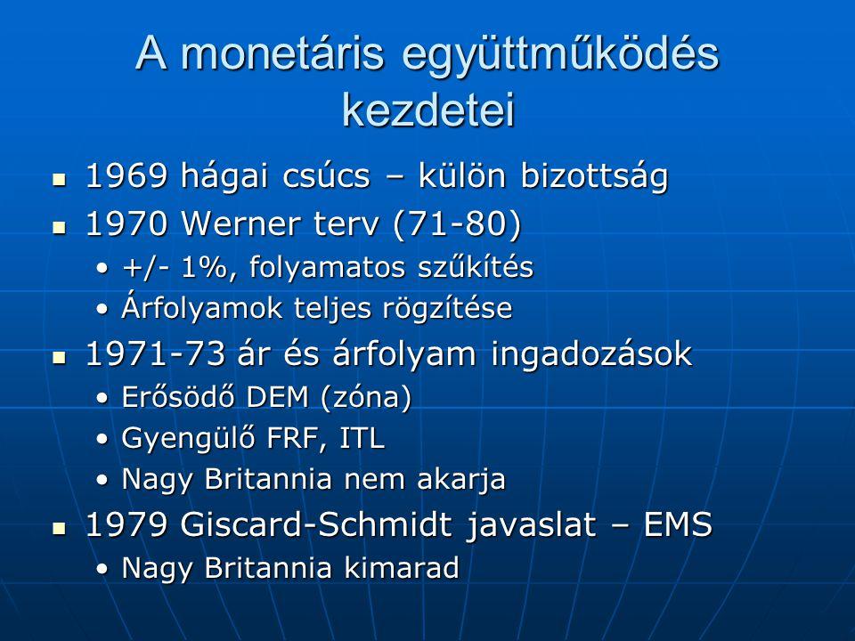 """Az EMS ERM (Exchange Rate Mechanism) ERM (Exchange Rate Mechanism) Központi paritásrács +/- 2,25%Központi paritásrács +/- 2,25% Kétoldalú intervenciós kötelezettségKétoldalú intervenciós kötelezettség ECU (European Currency Unit) ECU (European Currency Unit) Összes közösségi valutából álló kosárÖsszes közösségi valutából álló kosár Az árfolyam mechanizmus """"része Az árfolyam mechanizmus """"része EMCF (European Monetary Cooperation Fund) EMCF (European Monetary Cooperation Fund) Intervenciós célokraIntervenciós célokra Rövid lejáratú ECU kötvény konstrukciókRövid lejáratú ECU kötvény konstrukciók"""