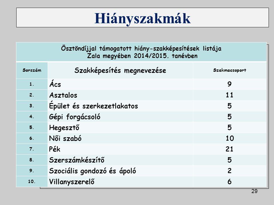 29 Hiányszakmák Ösztöndíjjal támogatott hiány-szakképesítések listája Zala megyében 2014/2015. tanévben Sorszám Szakképesítés megnevezése Szakmacsopor