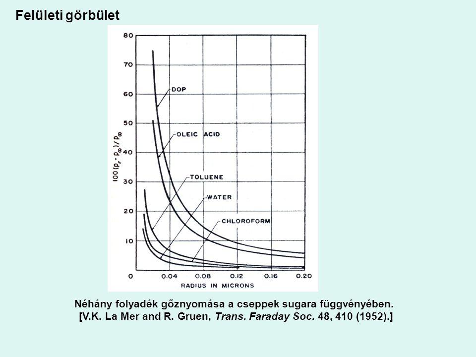 Felületi görbület Néhány folyadék gőznyomása a cseppek sugara függvényében. [V.K. La Mer and R. Gruen, Trans. Faraday Soc. 48, 410 (1952).]