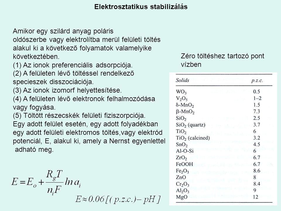 Elektrosztatikus stabilizálás Zéro töltéshez tartozó pont vízben Amikor egy szilárd anyag poláris oldószerbe vagy elektrolítba merül felületi töltés a