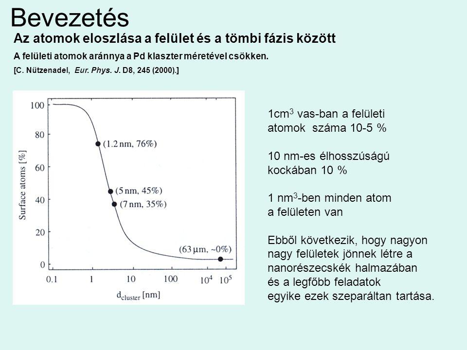 Bevezetés Az atomok eloszlása a felület és a tömbi fázis között A felületi atomok aránnya a Pd klaszter méretével csökken. [C. Nützenadel, Eur. Phys.