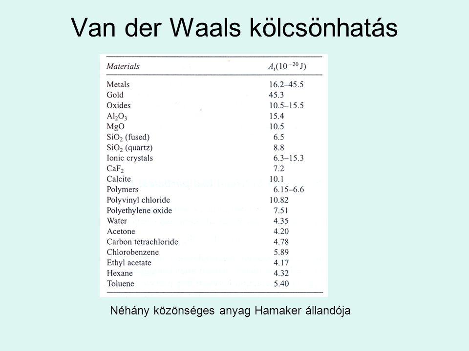 Van der Waals kölcsönhatás Néhány közönséges anyag Hamaker állandója