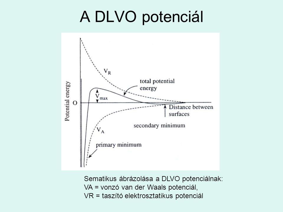 A DLVO potenciál Sematikus ábrázolása a DLVO potenciálnak: VA = vonzó van der Waals potenciál, VR = taszító elektrosztatikus potenciál
