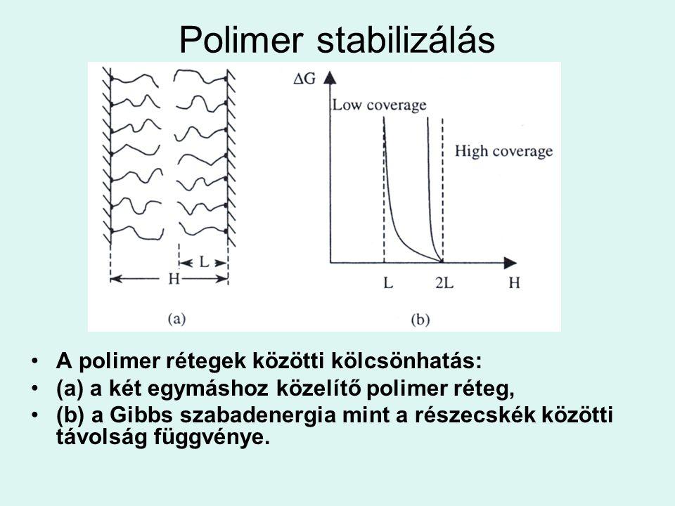 Polimer stabilizálás A polimer rétegek közötti kölcsönhatás: (a) a két egymáshoz közelítő polimer réteg, (b) a Gibbs szabadenergia mint a részecskék k