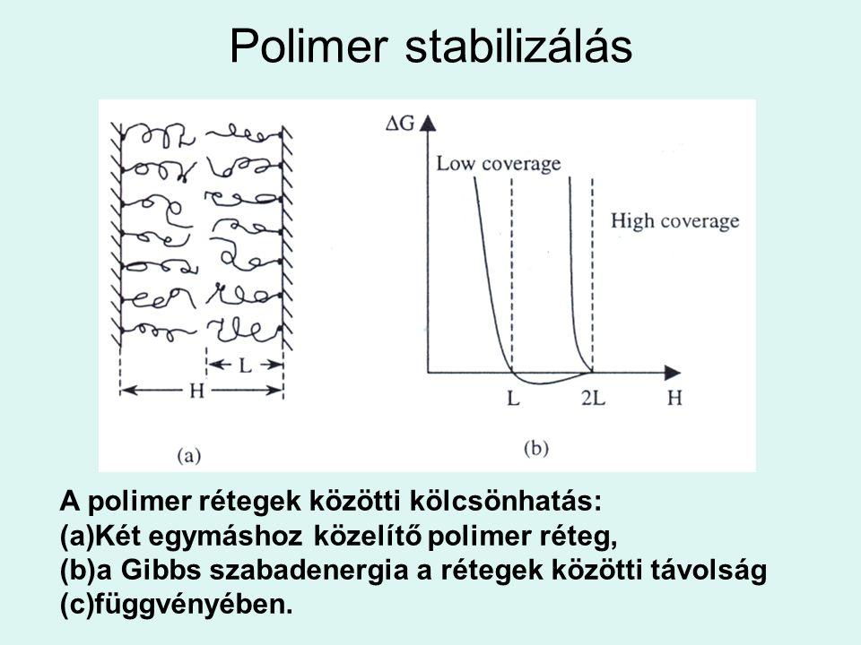 Polimer stabilizálás A polimer rétegek közötti kölcsönhatás: (a)Két egymáshoz közelítő polimer réteg, (b)a Gibbs szabadenergia a rétegek közötti távol