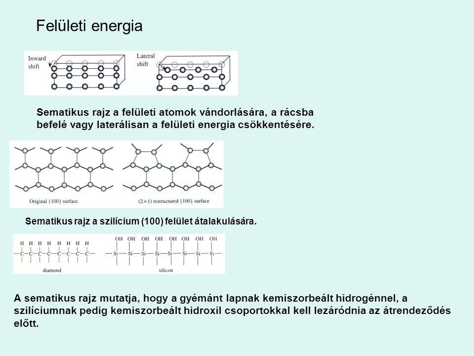 Felületi energia Sematikus rajz a felületi atomok vándorlására, a rácsba befelé vagy laterálisan a felületi energia csökkentésére. Sematikus rajz a sz