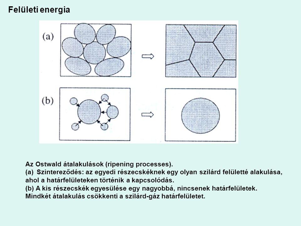 Felületi energia Az Ostwald átalakulások (ripening processes). (a)Szintereződés: az egyedi részecskéknek egy olyan szilárd felületté alakulása, ahol a