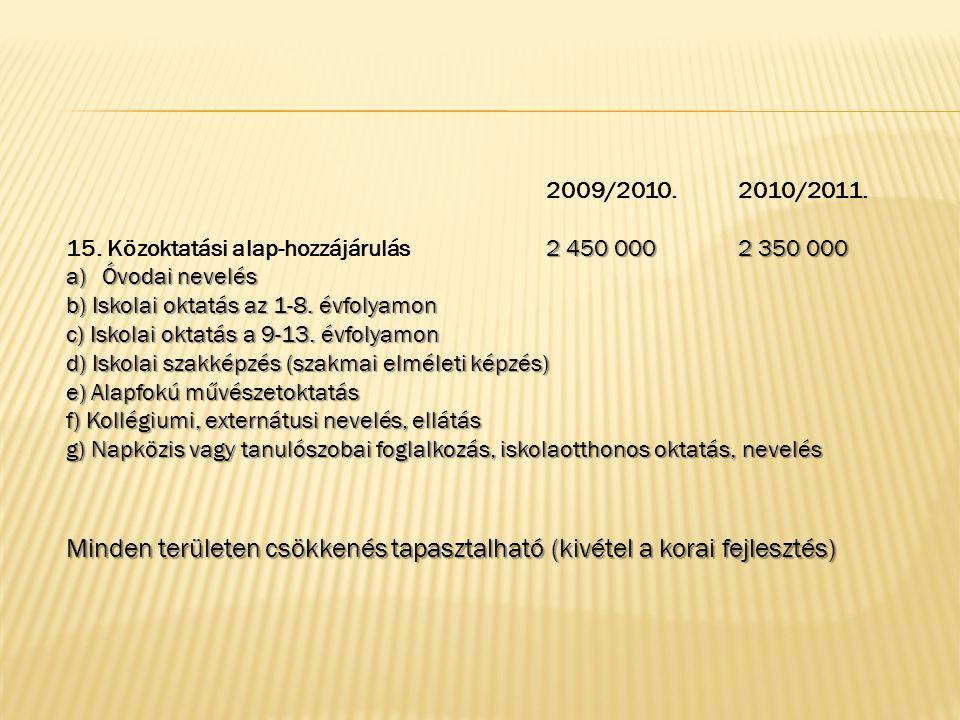 2009/2010.2010/2011. 2 450 000 2 350 000 15.