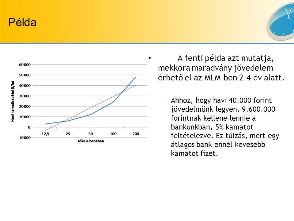 Példa A fenti példa azt mutatja, mekkora maradvány jövedelem érhető el az MLM-ben 2-4 év alatt.