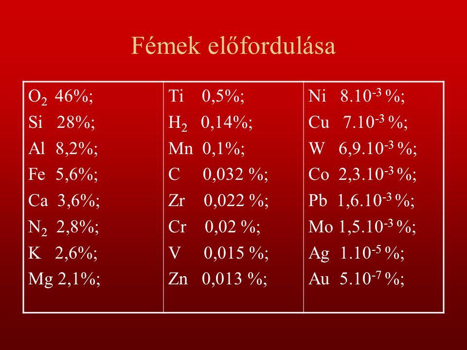 Fémek előfordulása O 2 46%; Si 28%; Al 8,2%; Fe 5,6%; Ca 3,6%; N 2 2,8%; K 2,6%; Mg 2,1%; Ti 0,5%; H 2 0,14%; Mn 0,1%; C 0,032 %; Zr 0,022 %; Cr 0,02