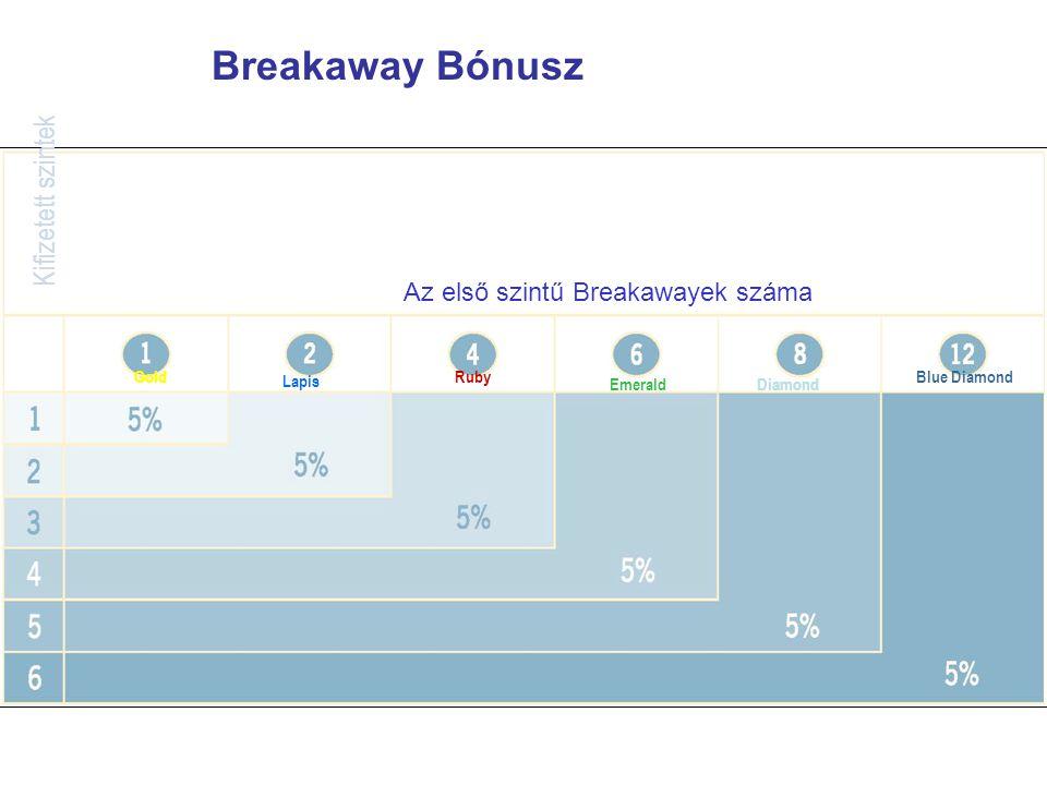 Breakaway Bónusz Az első szintű Breakawayek száma Gold Lapis Ruby EmeraldDiamond Blue Diamond Kifizetett szintek
