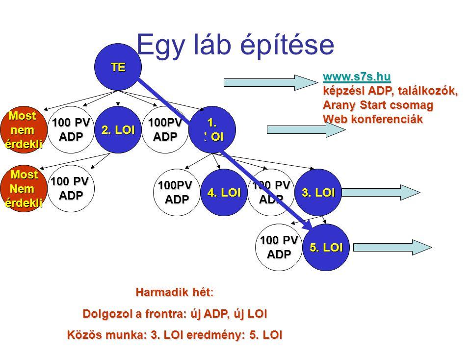 Egy láb építése www.s7s.hu képzési ADP, találkozók, Arany Start csomag Web konferenciák 100 PV ADP 2. LOI 100PVADP1. LOI LOIMostnemérdekli 3. LOI 4. L