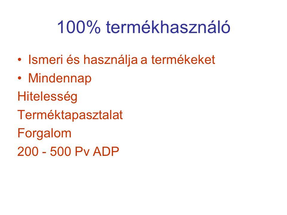 100% termékhasználó Ismeri és használja a termékeket Mindennap Hitelesség Terméktapasztalat Forgalom 200 - 500 Pv ADP