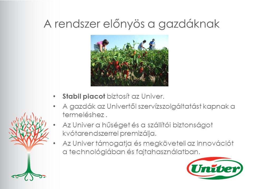 A rendszer előnyös a gazdáknak Stabil piacot biztosít az Univer.