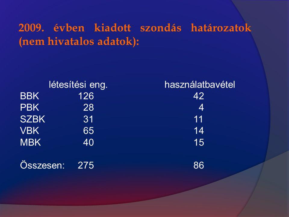 2009. évben kiadott szondás határozatok (nem hivatalos adatok): létesítési eng.használatbavétel BBK12642 PBK 28 4 SZBK 3111 VBK 6514 MBK 4015 Összesen