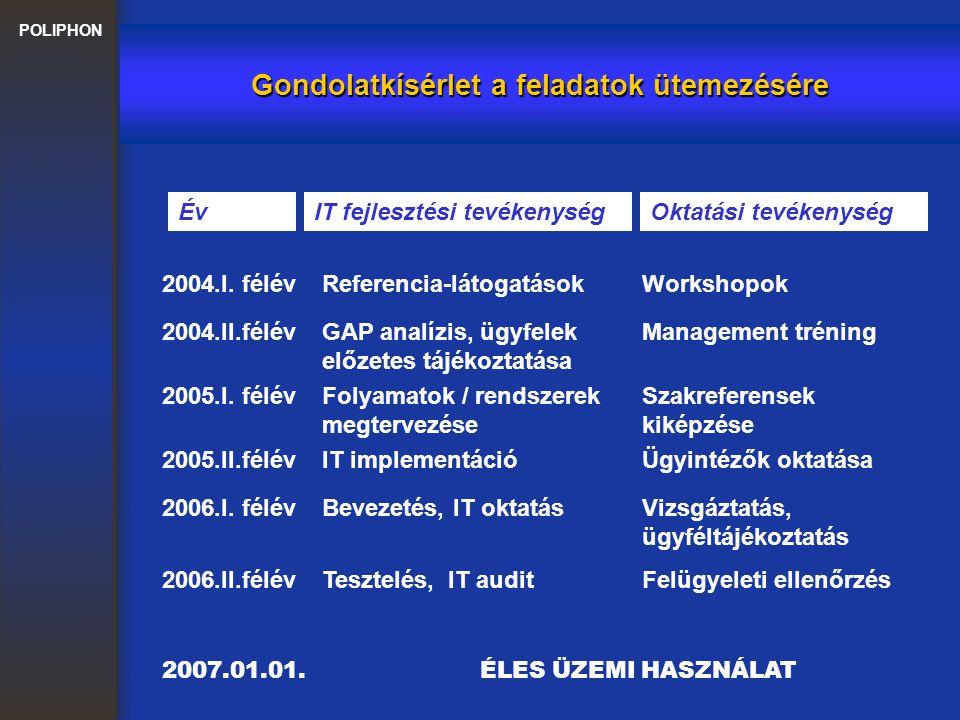 POLIPHON Gondolatkísérlet a feladatok ütemezésére ÉvIT fejlesztési tevékenységOktatási tevékenység 2004.I. félévReferencia-látogatásokWorkshopok 2004.