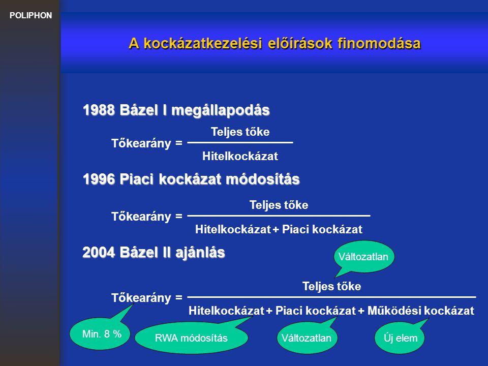 POLIPHON A kockázatkezelési előírások finomodása 1996 Piaci kockázat módosítás Tőkearány = Teljes tőke Hitelkockázat + Piaci kockázat 1988 Bázel I meg