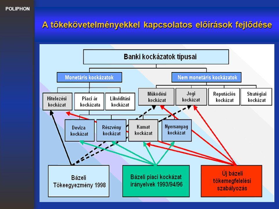 POLIPHON A rendszer-architektúra Bázel II által érintett építőkövei A Bázel II előírások megkövetelik e folyamatok integrált kezelését
