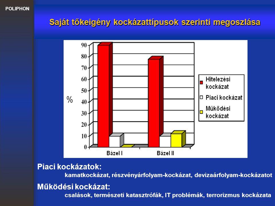 POLIPHON Tőkekövetelmény számítása standard módszerrel Változás Bázel I-hez képest: A kockázatok súlyozása életszerűbb lett A kockázatmérséklő technikák köre bővült Lakossági és kisvállalkozási hitelek súlyfaktora 75% (ha a hitel kisebb mint 1M Euro és kisebb, mint a teljes retail portfolio 2‰-e) Vállalati portfolioban a kockázati súly: 20 - 150% (nem minősített vállalatok kockázati súlya 100%)