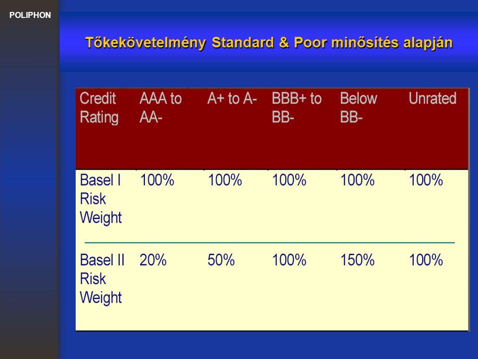 POLIPHON Kockázatcsökkentés lehetőségei a standard módszerben Ingatlannal fedezett követelések súlyfaktorai: 35% a lakóingatlannal fedezett követeléseknél 50-100% a kereskedelmi ingatlannal fedezett követeléseknél Elismerhető pénzügyi biztosítékok: készpénzbetétek és készpénzletétek, arany állami, önkormányzati és banki papírok részvények, befektetési jegyek