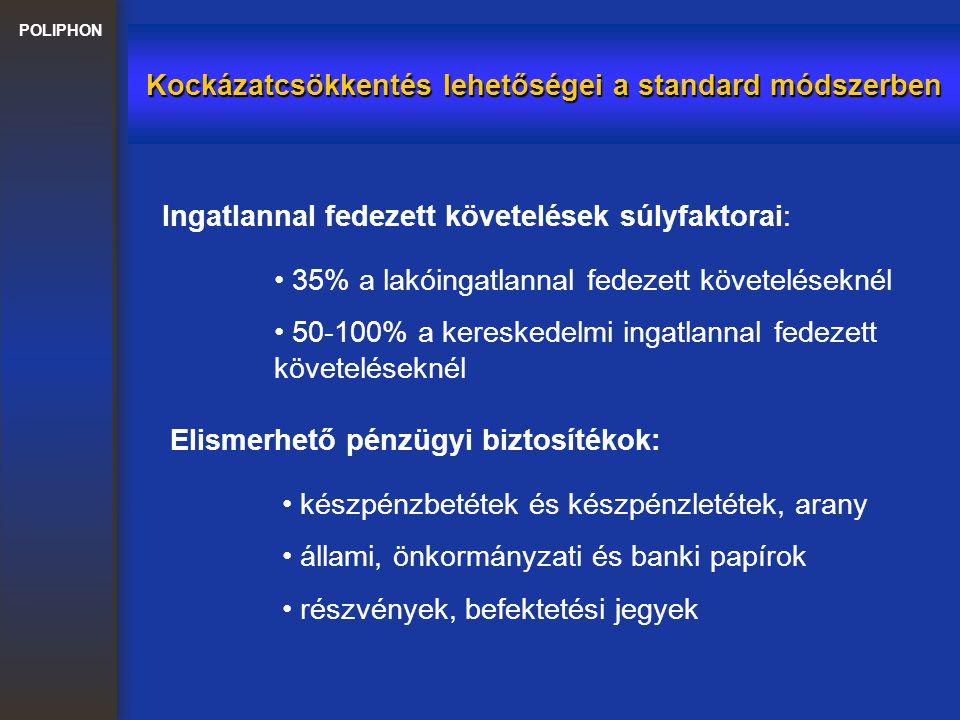 POLIPHON Kockázatcsökkentés lehetőségei a standard módszerben Ingatlannal fedezett követelések súlyfaktorai: 35% a lakóingatlannal fedezett követelése