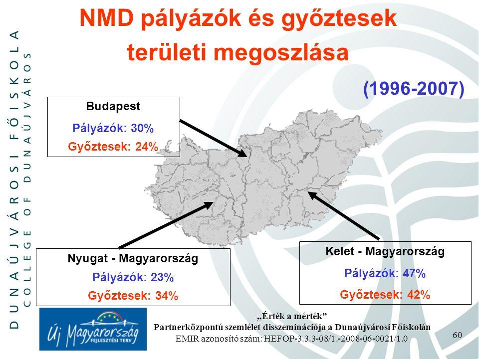 """""""Érték a mérték Partnerközpontú szemlélet disszeminációja a Dunaújvárosi Főiskolán EMIR azonosító szám: HEFOP-3.3.3-08/1.-2008-06-0021/1.0 60 NMD pályázók és győztesek területi megoszlása (1996-2007) Budapest Pályázók: 30% Győztesek: 24% Nyugat - Magyarország Pályázók: 23% Győztesek: 34% Kelet - Magyarország Pályázók: 47% Győztesek: 42%"""
