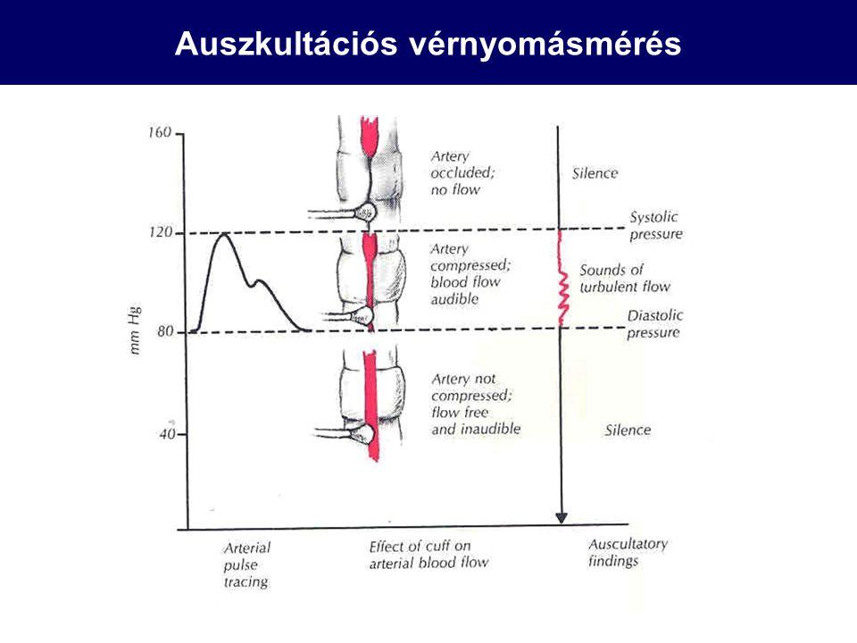 Auszkultációs vérnyomásmérés