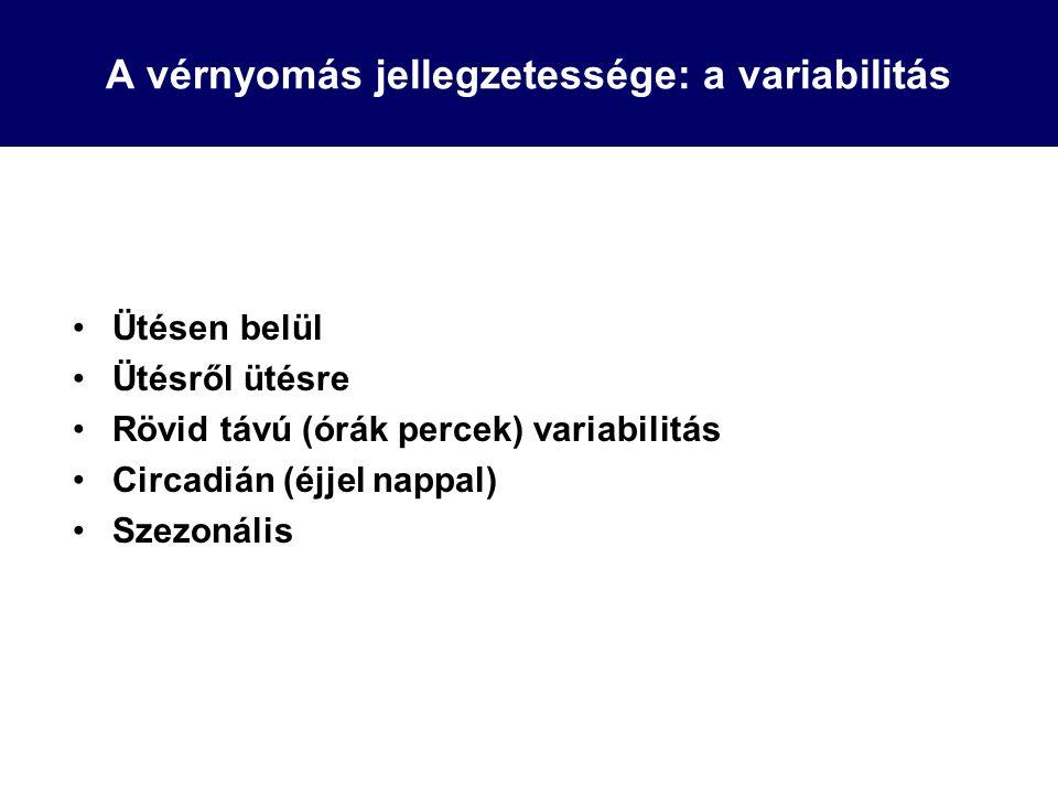 Ütésen belül Ütésről ütésre Rövid távú (órák percek) variabilitás Circadián (éjjel nappal) Szezonális A vérnyomás jellegzetessége: a variabilitás