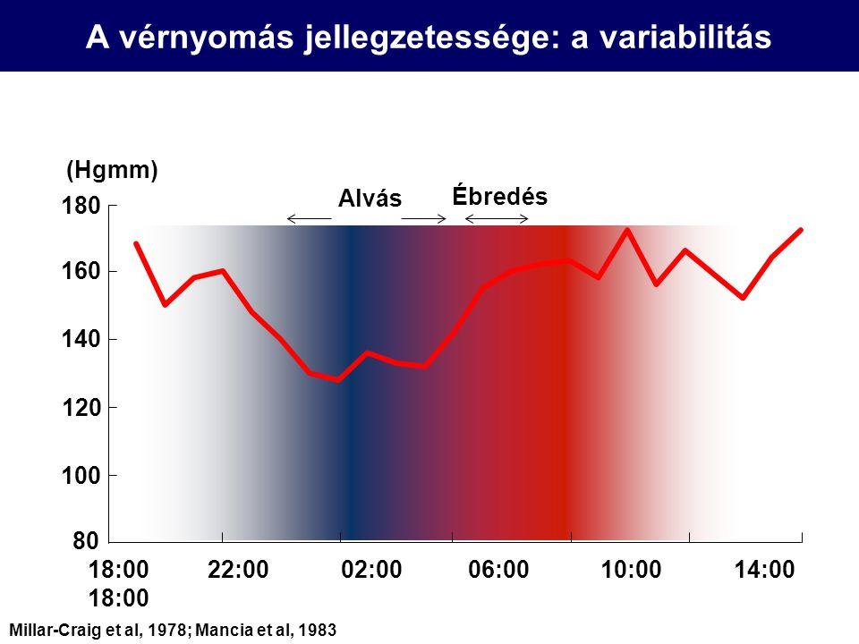 (Hgmm) 18:00 22:00 02:00 06:00 10:00 14:00 18:00 Ébredés Alvás 180 160 140 120 100 80 Millar-Craig et al, 1978; Mancia et al, 1983