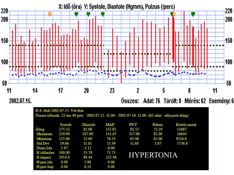 H.S. férfi 2002.07.15. Vér.Stat. Összes időszak: 22 óra 40 perc 2002.07.15. 11:00 - 2002.07.16. 11:00 (62 adat - súlyozott átlag) SystoleDiastoleMAPPN