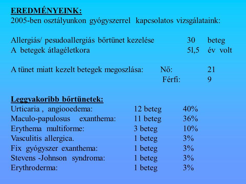 EREDMÉNYEINK: 2005-ben osztályunkon gyógyszerrel kapcsolatos vizsgálataink: Allergiás/ pesudoallergiás bőrtünet kezelése 30 beteg A betegek átlagéletk