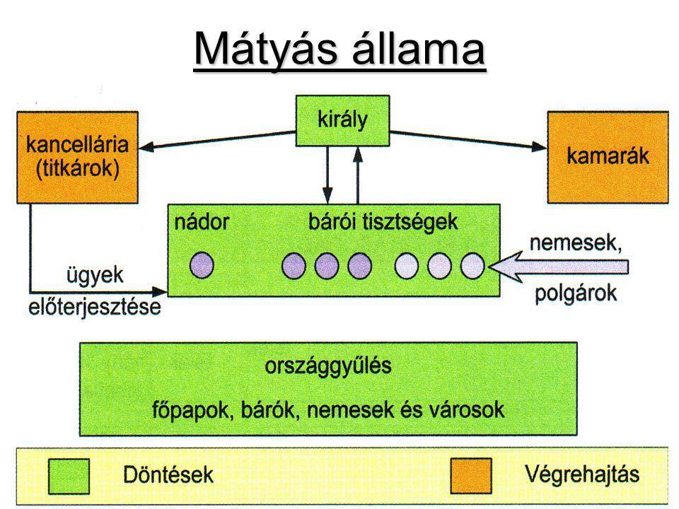 Mátyás állama