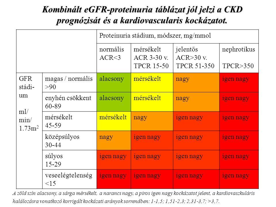 Proteinuria stádium, módszer, mg/mmol normális ACR<3 mérsékelt ACR 3-30 v. TPCR 15-50 jelentős ACR>30 v. TPCR 51-350 nephrotikus TPCR>350 GFR stádi- u