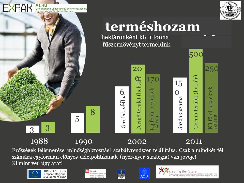 hektáronként kb. 1 tonna fűszernövényt termelünk 1988200220111990 Gazdák száma 20 0 6565 Gazdák száma 15 0 5 3 3 8 170 250 500 Termő terület (hektár)