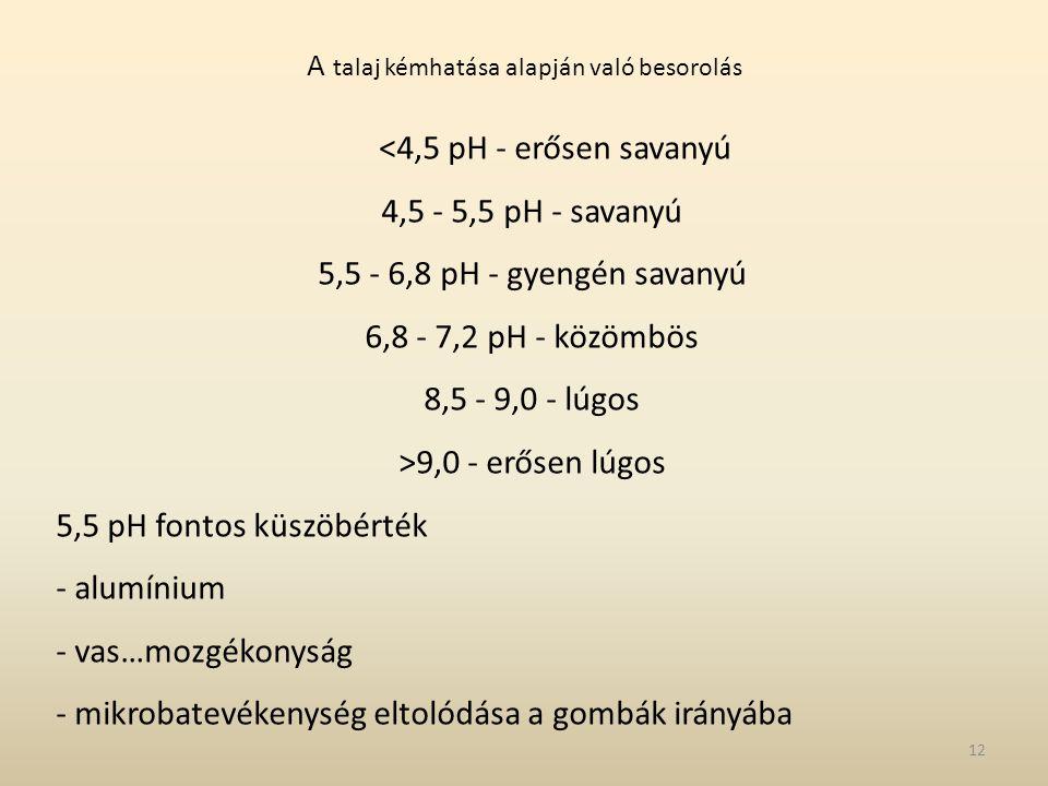 A talaj kémhatása alapján való besorolás <4,5 pH - erősen savanyú 4,5 - 5,5 pH - savanyú 5,5 - 6,8 pH - gyengén savanyú 6,8 - 7,2 pH - közömbös 8,5 -