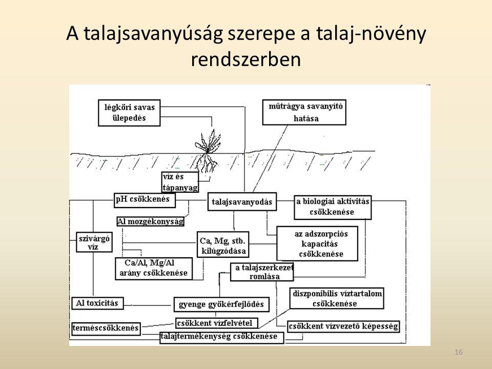 A talajsavanyúság szerepe a talaj-növény rendszerben 16