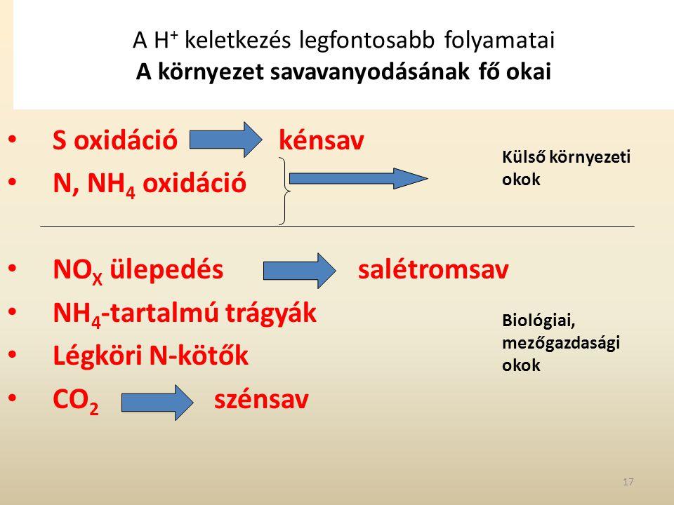 A H + keletkezés legfontosabb folyamatai A környezet savavanyodásának fő okai S oxidáció kénsav N, NH 4 oxidáció NO X ülepedés salétromsav NH 4 -tarta