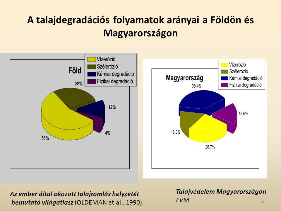 A talajdegradációs folyamatok arányai a Földön és Magyarországon Az ember által okozott talajromlás helyzetét bemutató világatlasz (OLDEMAN et al., 19