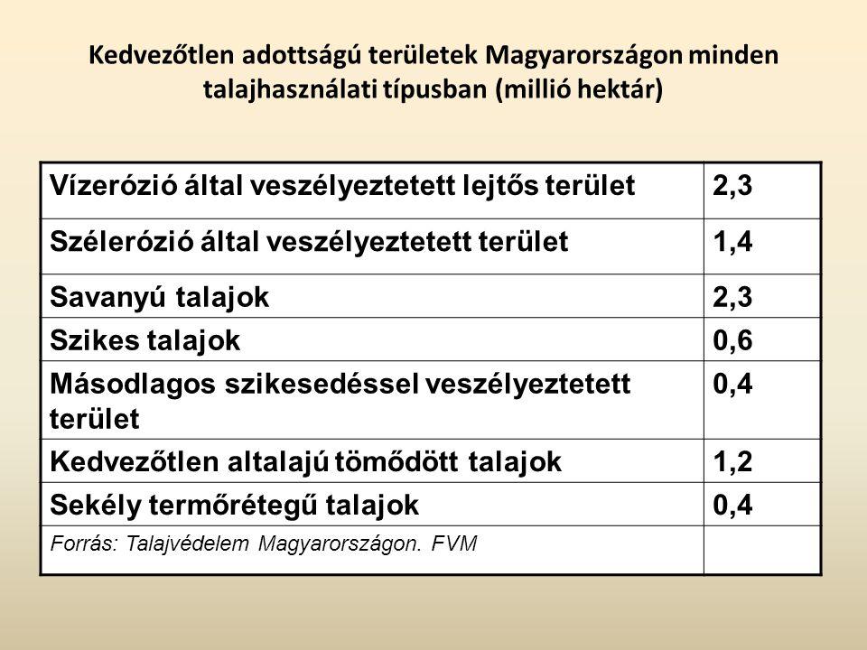 Kedvezőtlen adottságú területek Magyarországon minden talajhasználati típusban (millió hektár) Vízerózió által veszélyeztetett lejtős terület2,3 Széle