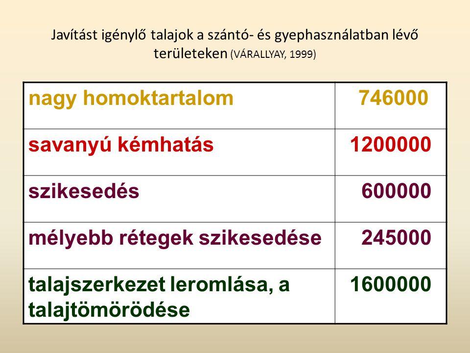 Javítást igénylő talajok a szántó- és gyephasználatban lévő területeken (VÁRALLYAY, 1999) nagy homoktartalom 746000 savanyú kémhatás1200000 szikesedés