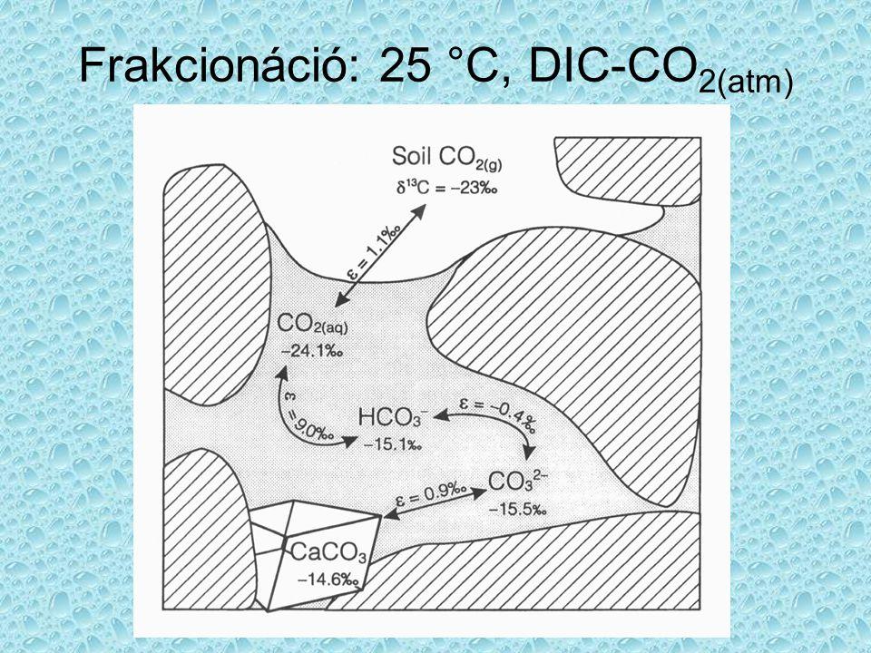 Frakcionáció: 25 °C, DIC-CO 2(atm)