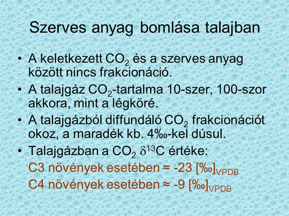 Szerves anyag bomlása talajban A keletkezett CO 2 és a szerves anyag között nincs frakcionáció. A talajgáz CO 2 -tartalma 10-szer, 100-szor akkora, mi