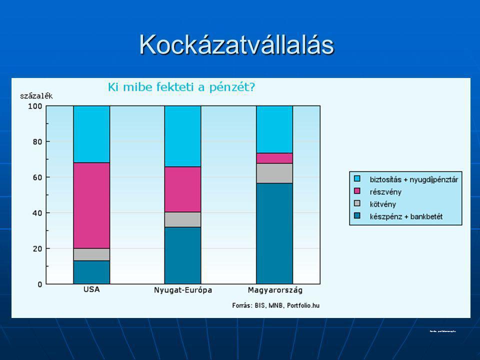 Forrás: portfoliomoney.hu Kockázatvállalás