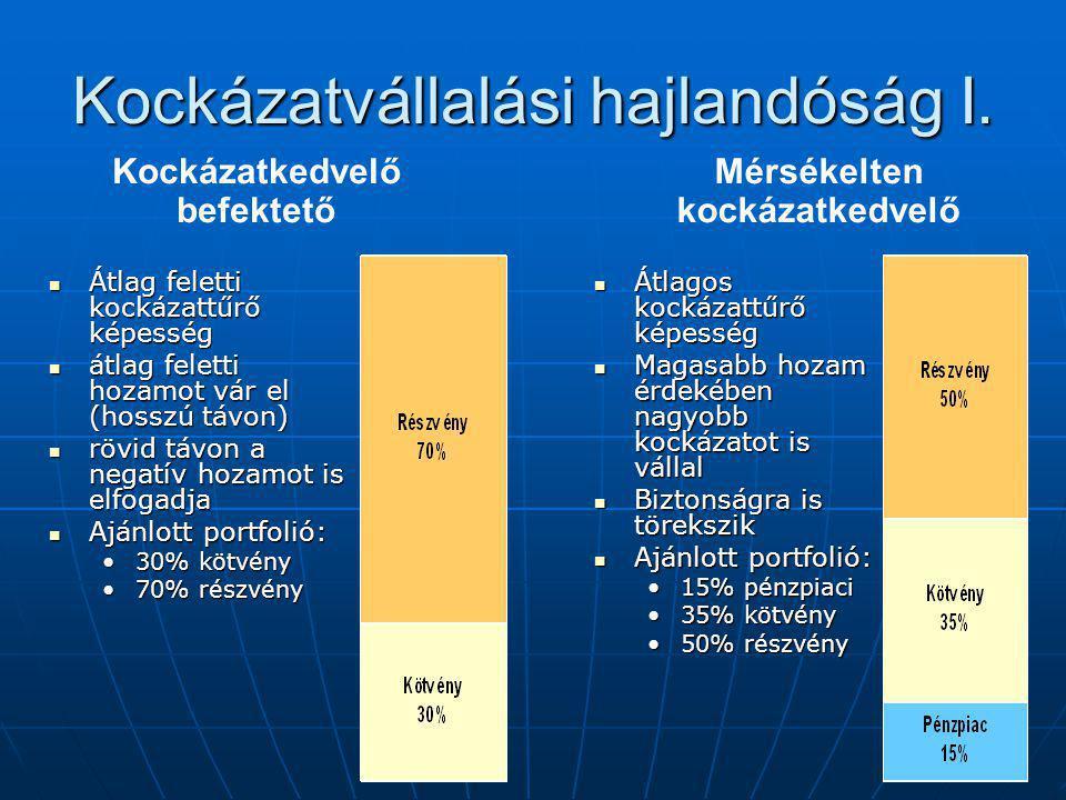 Kockázatvállalási hajlandóság I. Átlag feletti kockázattűrő képesség Átlag feletti kockázattűrő képesség átlag feletti hozamot vár el (hosszú távon) á