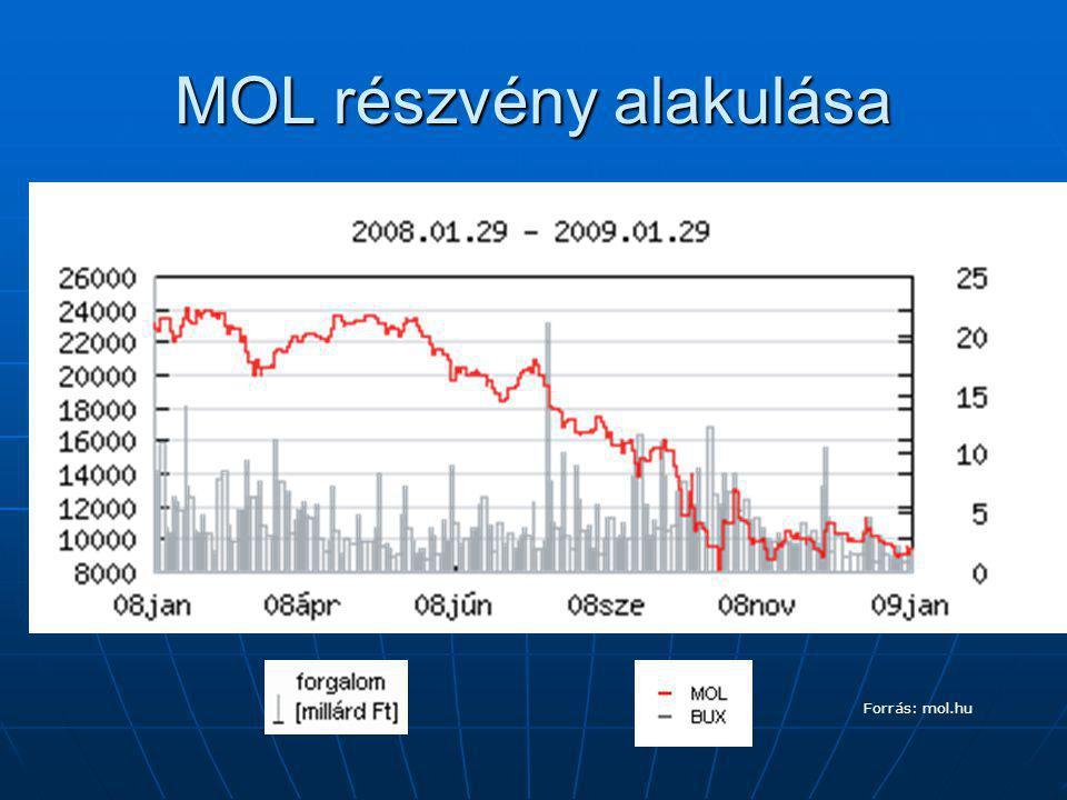 MOL részvény alakulása Forrás: mol.hu