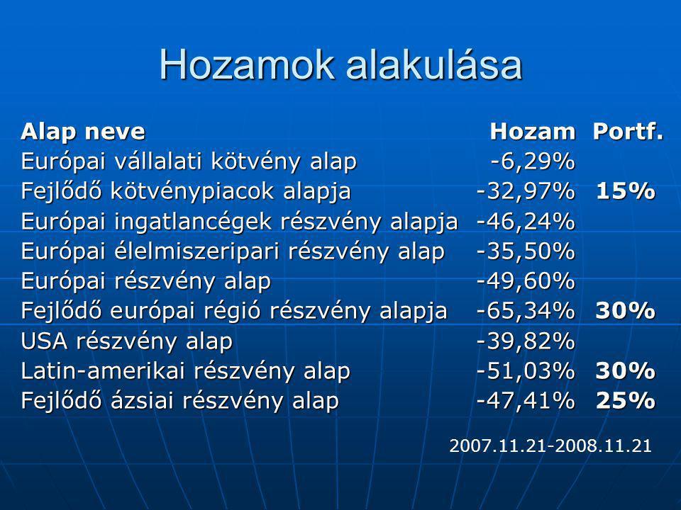 Hozamok alakulása Alap neve Hozam Portf. Európai vállalati kötvény alap-6,29% Fejlődő kötvénypiacok alapja-32,97% 15% Európai ingatlancégek részvény a