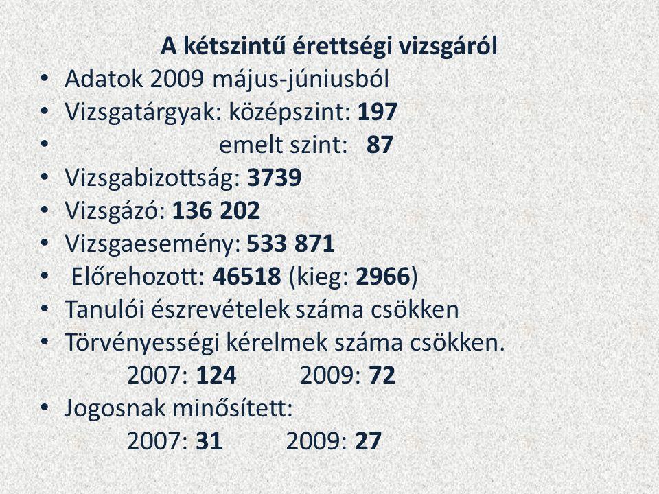 A kétszintű érettségi vizsgáról Adatok 2009 május-júniusból Vizsgatárgyak: középszint: 197 emelt szint: 87 Vizsgabizottság: 3739 Vizsgázó: 136 202 Vizsgaesemény: 533 871 Előrehozott: 46518 (kieg: 2966) Tanulói észrevételek száma csökken Törvényességi kérelmek száma csökken.