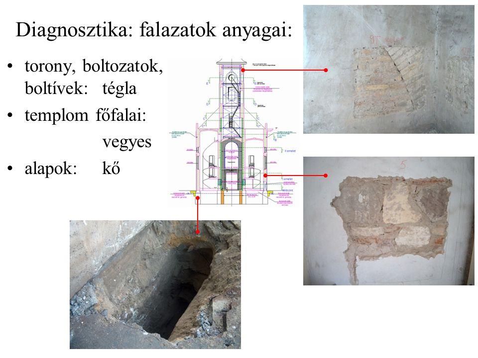 Diagnosztika: falazatok anyagai: torony, boltozatok, boltívek:tégla templom főfalai: vegyes alapok:kő