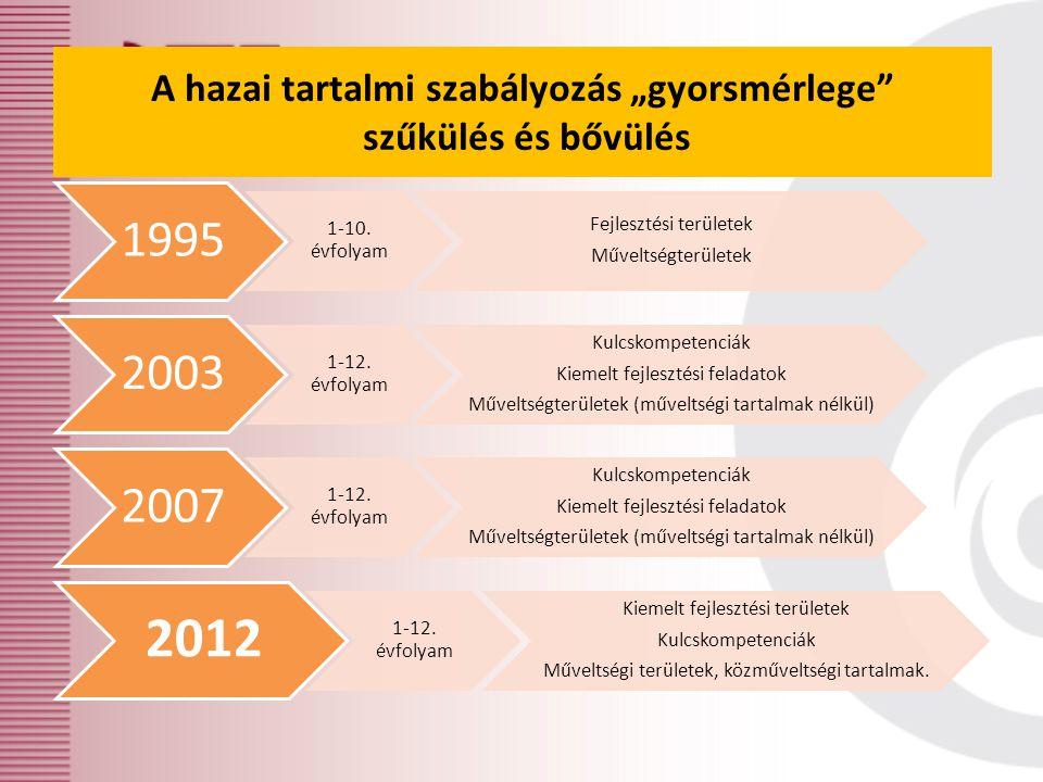 1995 1-10. évfolyam Fejlesztési területek Műveltségterületek 2003 1-12. évfolyam Kulcskompetenciák Kiemelt fejlesztési feladatok Műveltségterületek (m