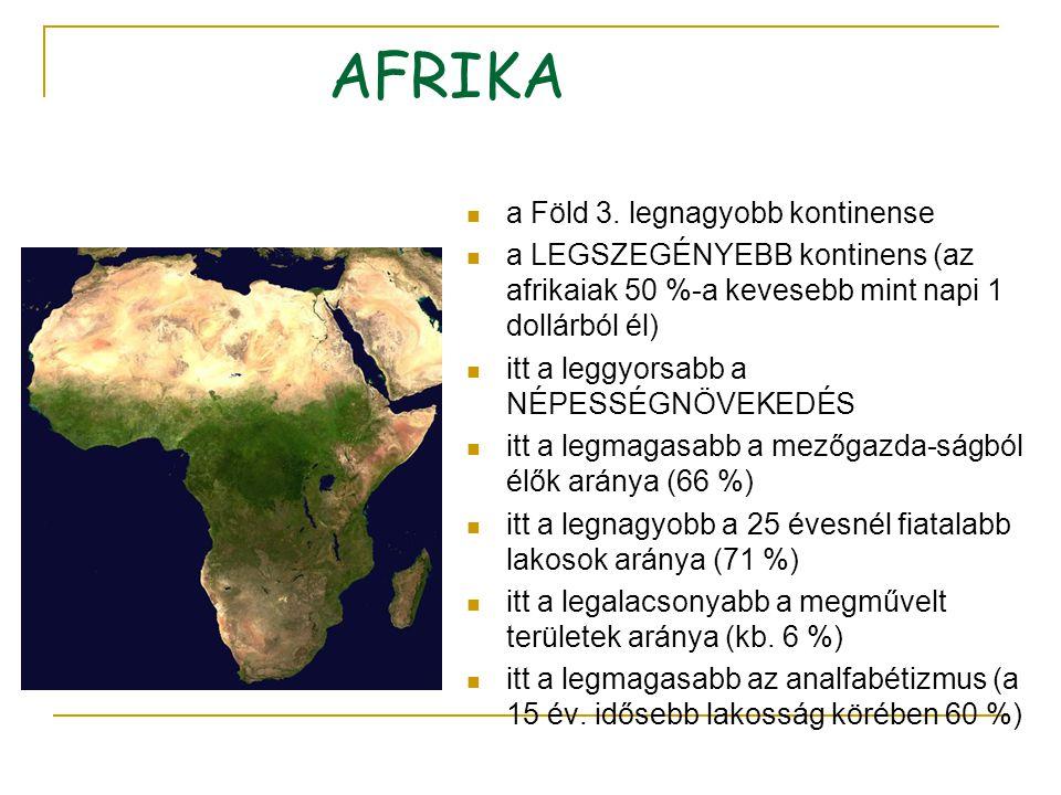 AFRIKA a Föld 3. legnagyobb kontinense a LEGSZEGÉNYEBB kontinens (az afrikaiak 50 %-a kevesebb mint napi 1 dollárból él) itt a leggyorsabb a NÉPESSÉGN